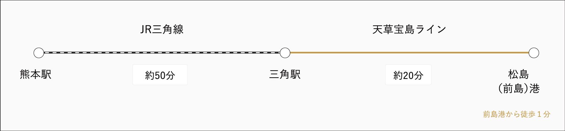 熊本駅からJR、三角駅から船で行くルート