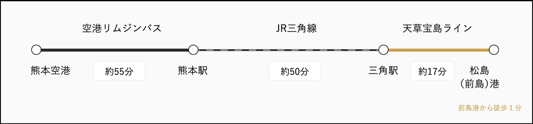 熊本空港から空港リムジンバス、熊本駅からJR+船で行くルート